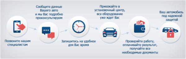 сколько стоит установить сигнализацию в ульяновске
